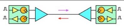 انتقال داده روی یک تار فیبر نوری