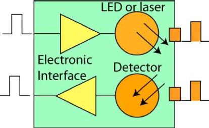 فرستنده و گیرنده فیبر نوری