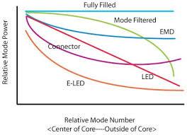 توزیع فیبر مودال چیست؟