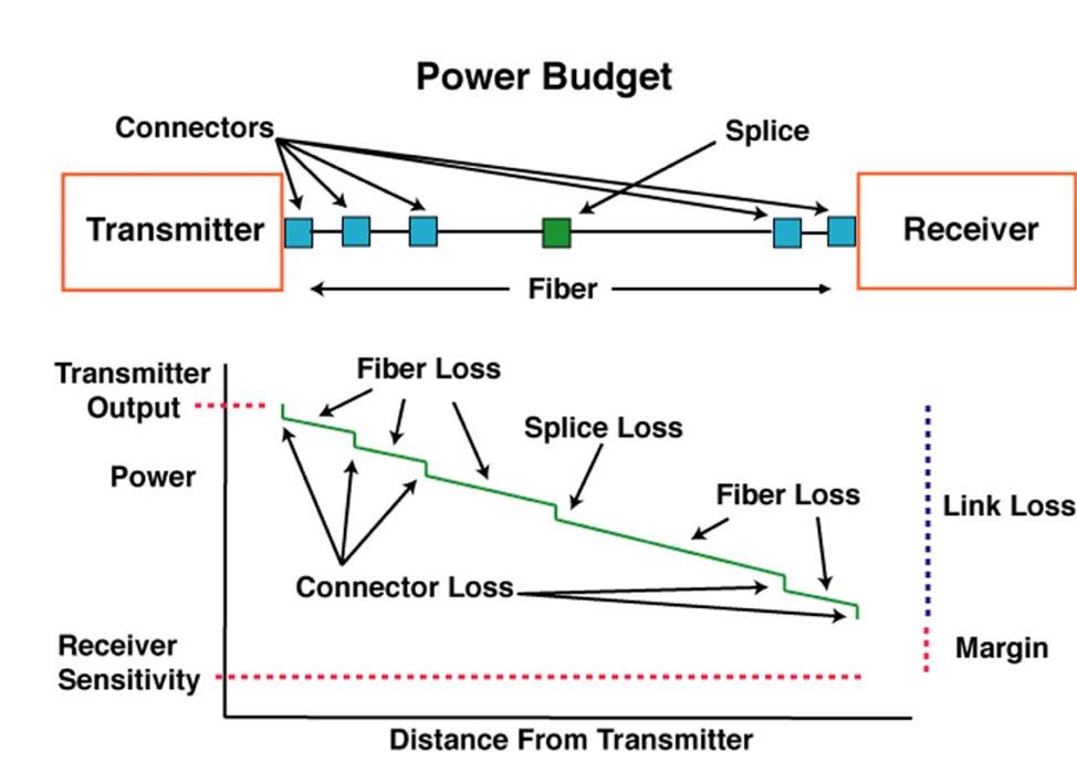 آنالیز افت شبکه فیبر نوری