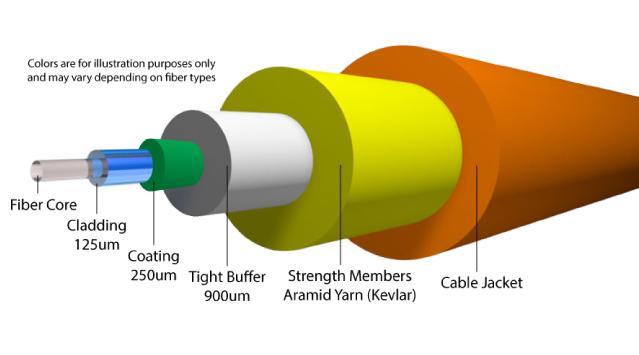 ساختار فیبر نوری و کولر