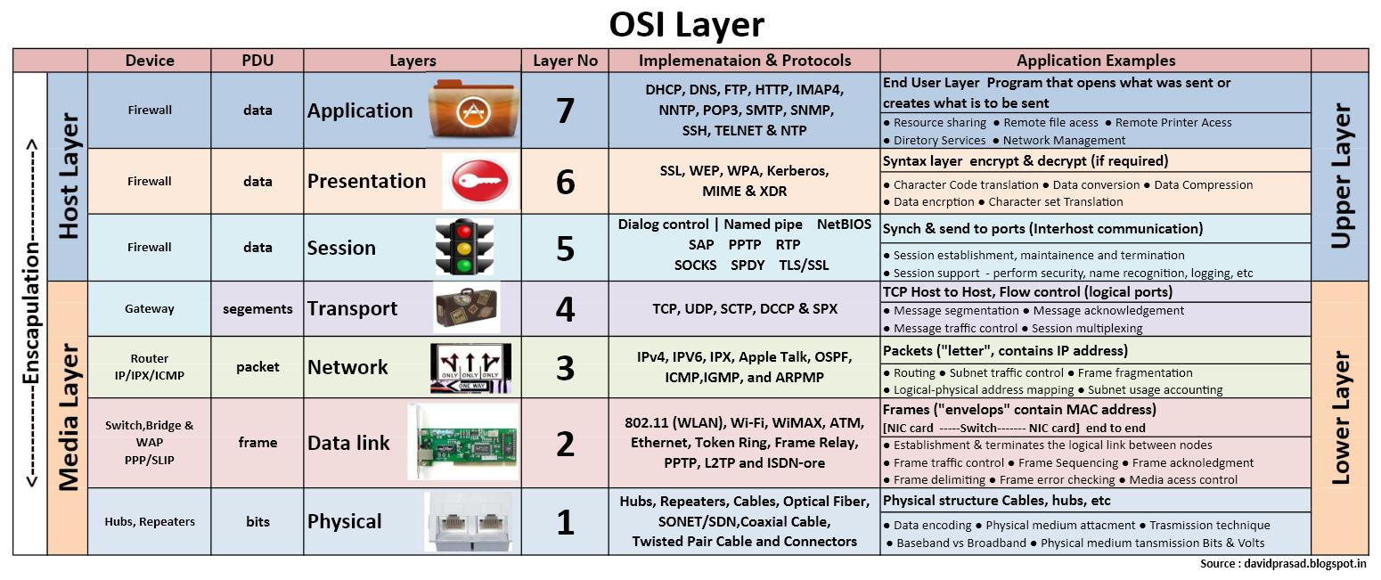 مدل شبکه OSI