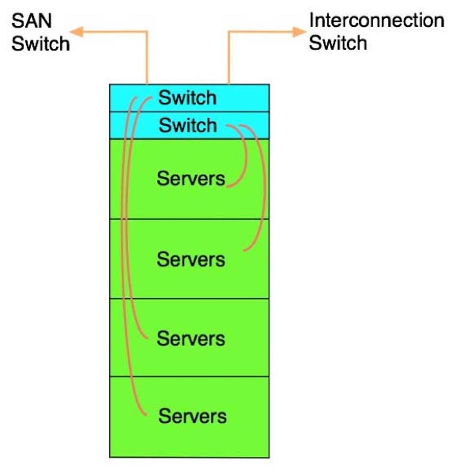 مدل ارتباط TOR یا Top Of Rack