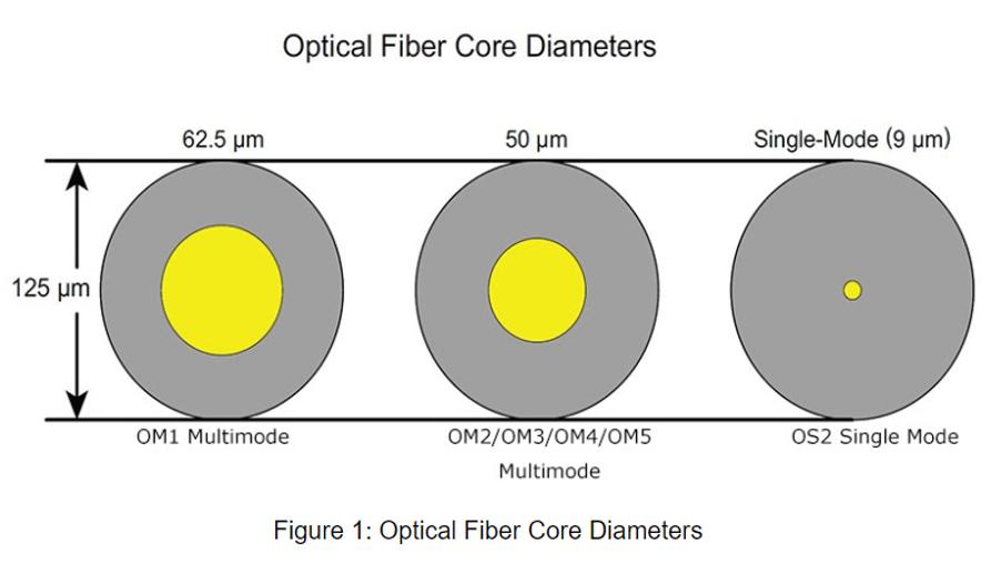 بزرگی هسته فیبر نوری