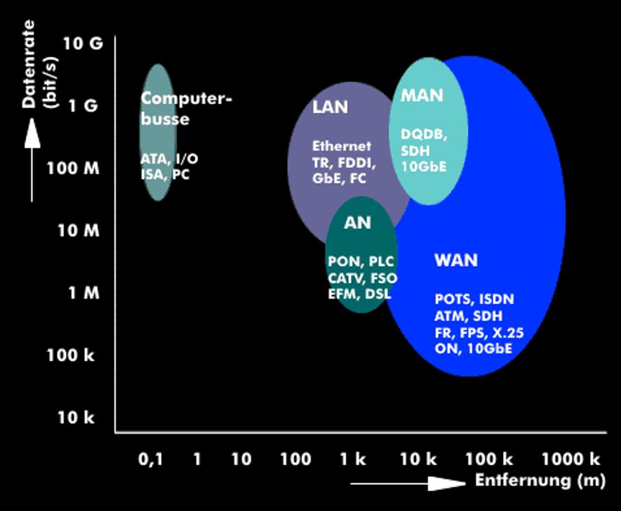 شبکه گسترده WAN - زیر ساخت ارتباطات
