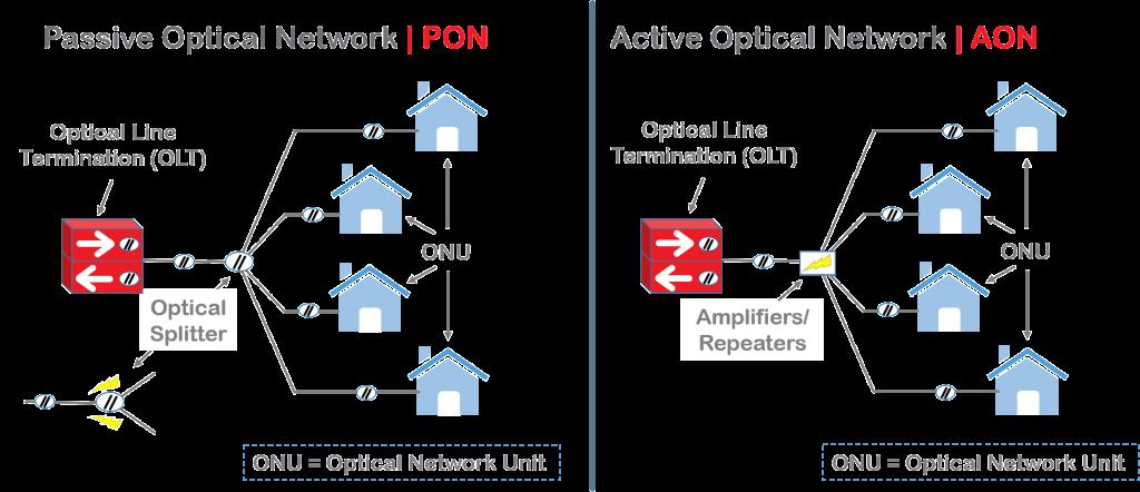 مقایسه شبکه PON با AON