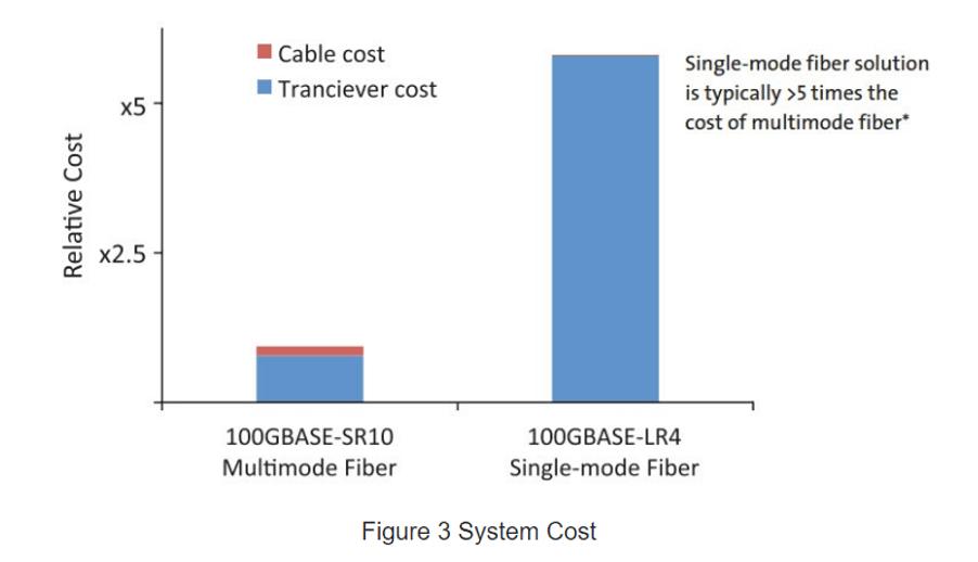 هزینه های نصب و راه اندازی فیبر نوری