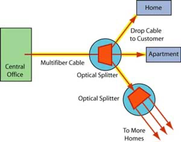 شبکه فیبر نوری PON - FTTH