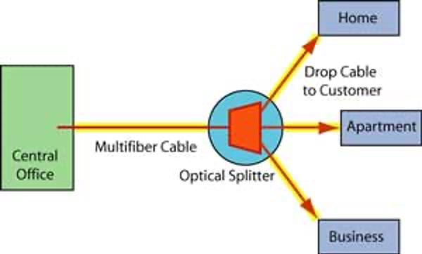 شبکه فیبر نوری پسیو ( PON) - FTTH