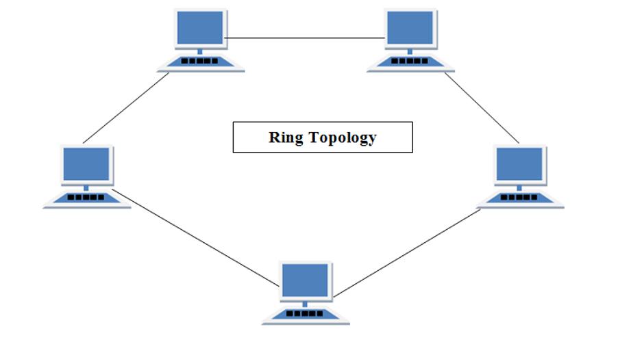 توپولوژی رینگ – حلقه - Ring