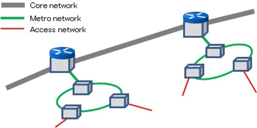 استفاده از فناوری WDM در شبکه مخابراتی