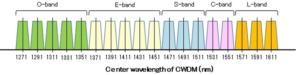 فناوری WDM - Wavelength-Division Multiplexing