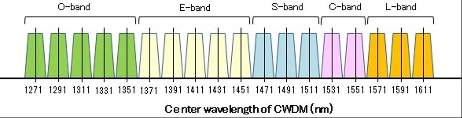 فناوری CWDM