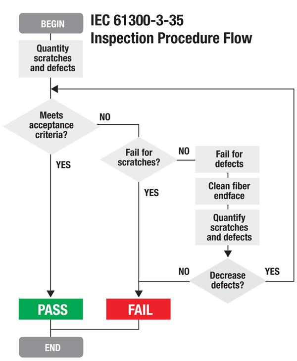 استاندارد IEC 61300