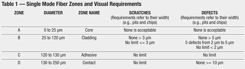 استدارد IEC 61300