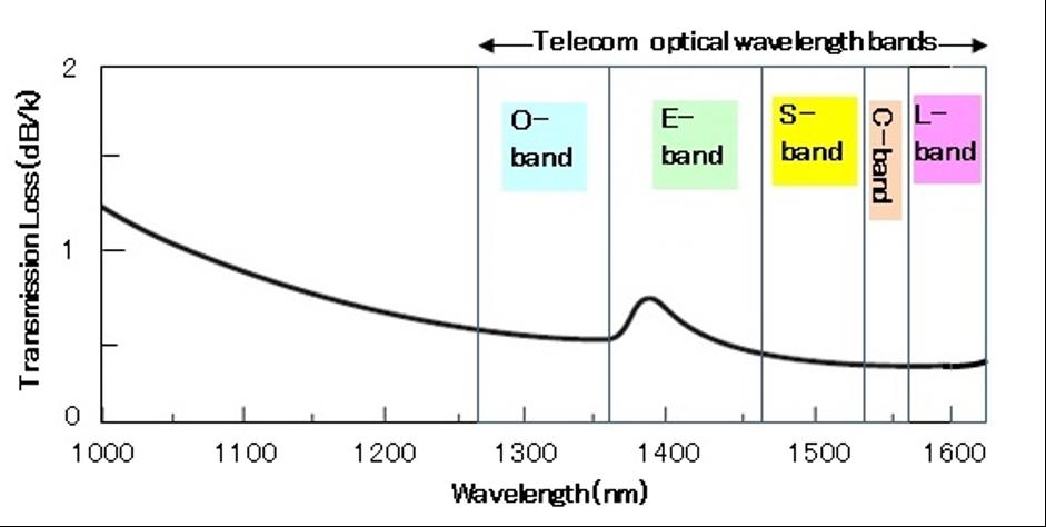 شکل 1- افت انتقال فیبر نوری سیلیکا و باند های طول موج شبکه های نوری