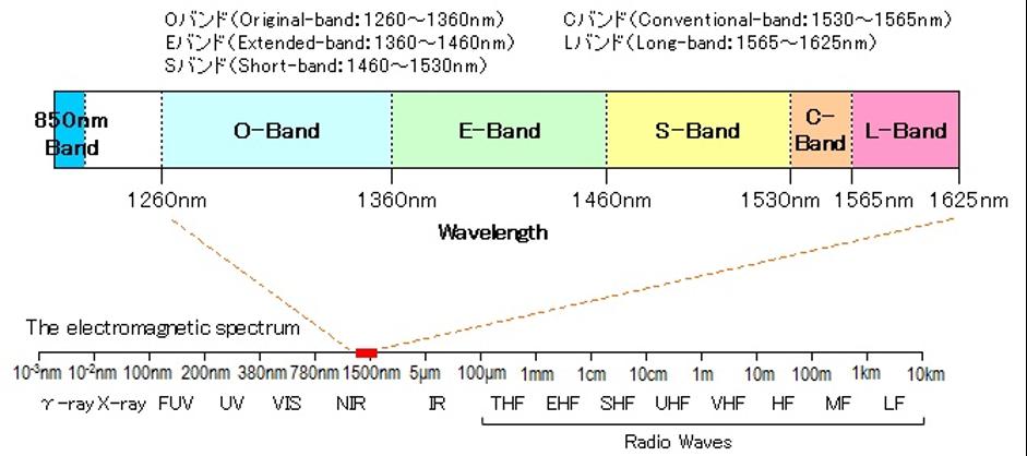 شکل 2- طیف الکترومغناطیسی و باند طول موج ارتباطات نوری
