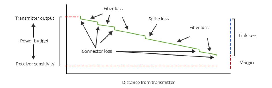 محاسبه افت فیبر نوری