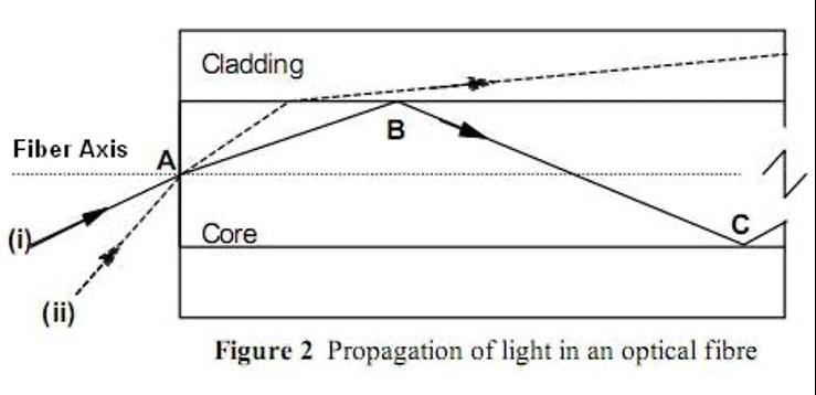 زاویه پذیرش و زاویه بحرانی در فیبر نوری