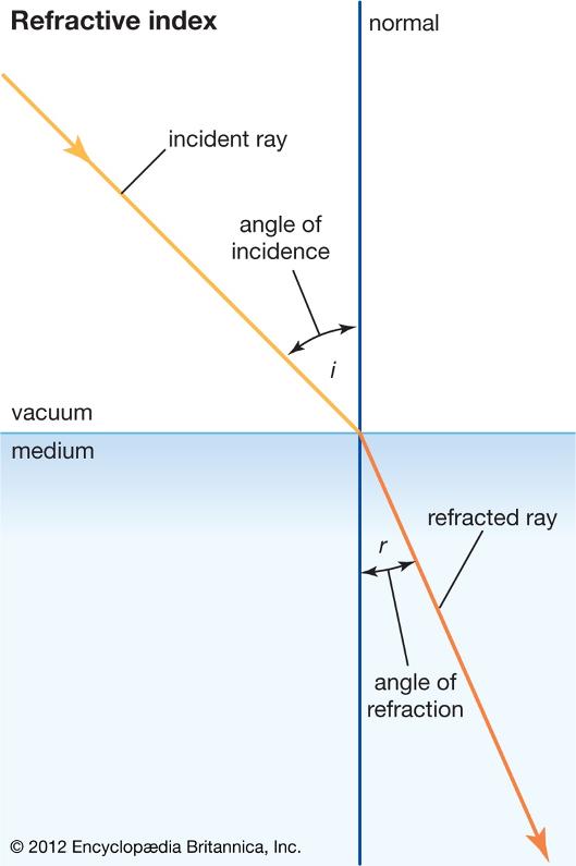 ضریب شکست نور (شاخص شکست نور) - فیبر نوری