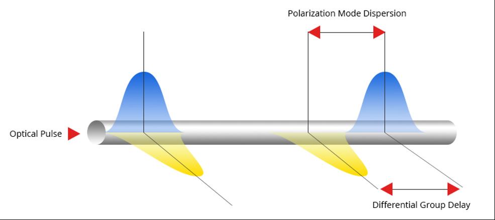 پراکندگی حالت قطبی Polarization Mode Dispersion