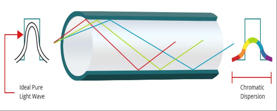 پراکندگی کروماتیک Chromatic Dispersion
