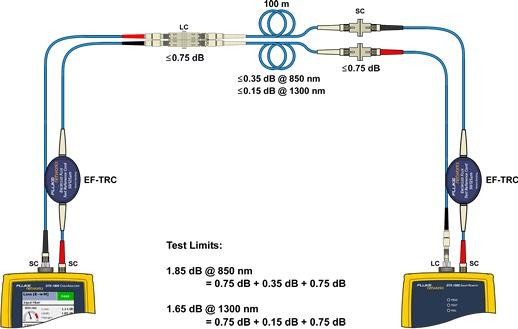 استاندارد TIA 568 در شبکه فیبر نوری