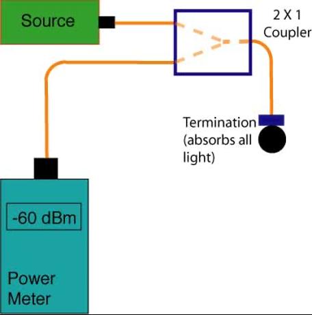 آزمایش بازتاب نور در فیبر نوری