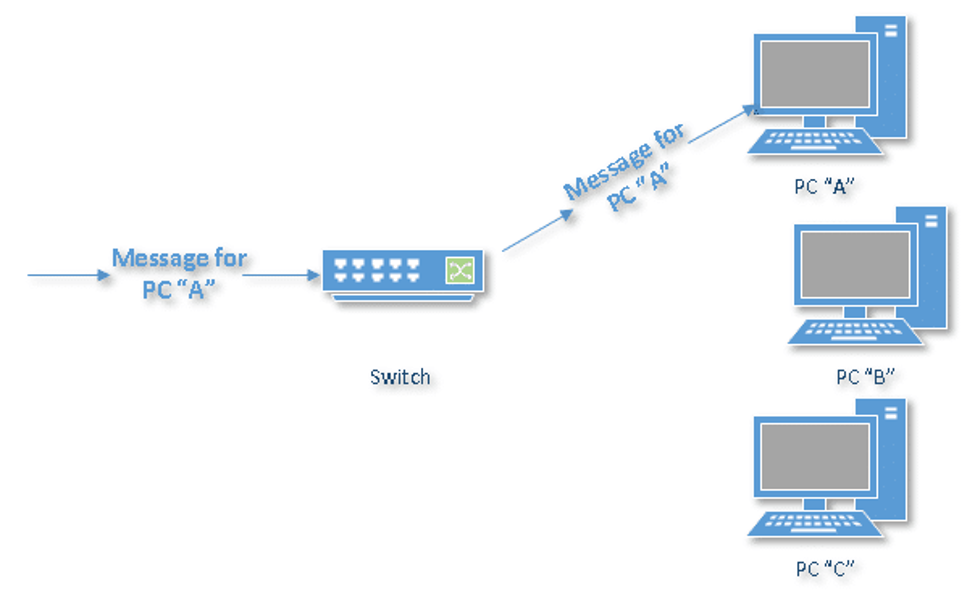 Switch شبکه