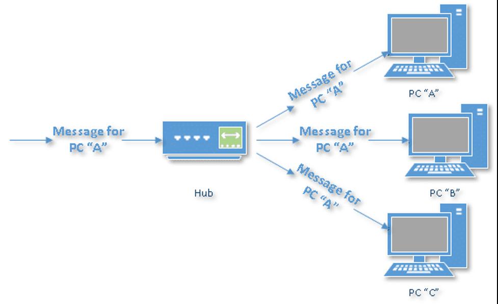 هاب یا سیستم مرکزی - Hub
