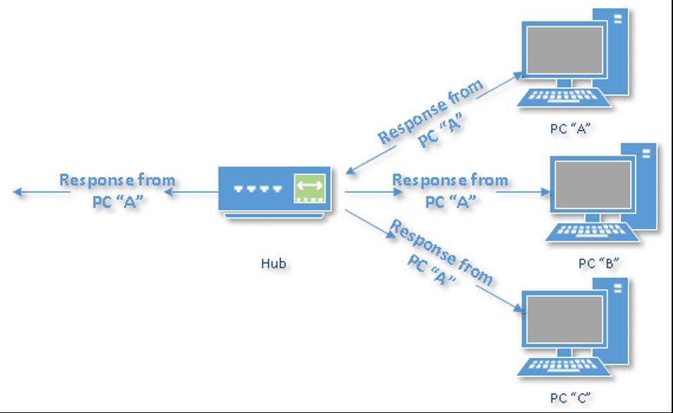 هاب یا سیستم مرکزی - Hub2