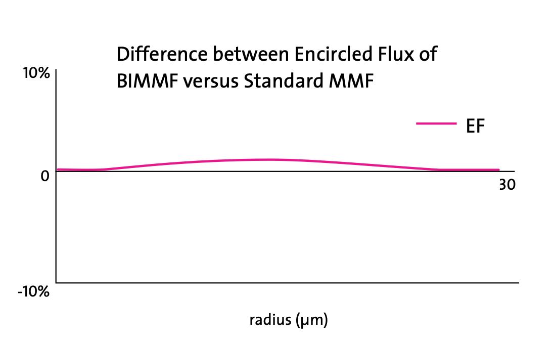 اندازه گیری پهنای باند Fiber Optic