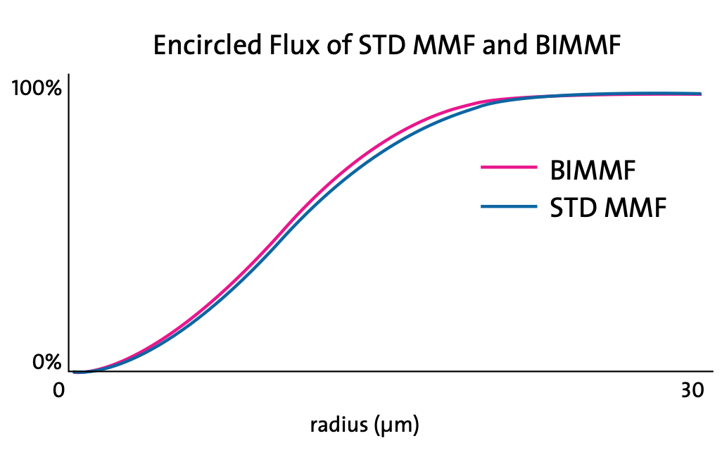فیبر های نوری BIMMF متفرقه