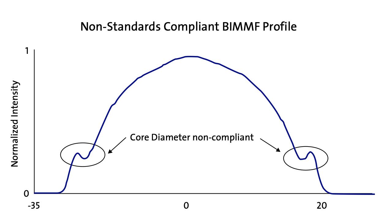 فیبر نوری BIMMF