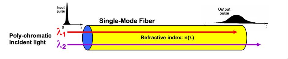 پراکندگی رنگی در شبکه فیبر نوری